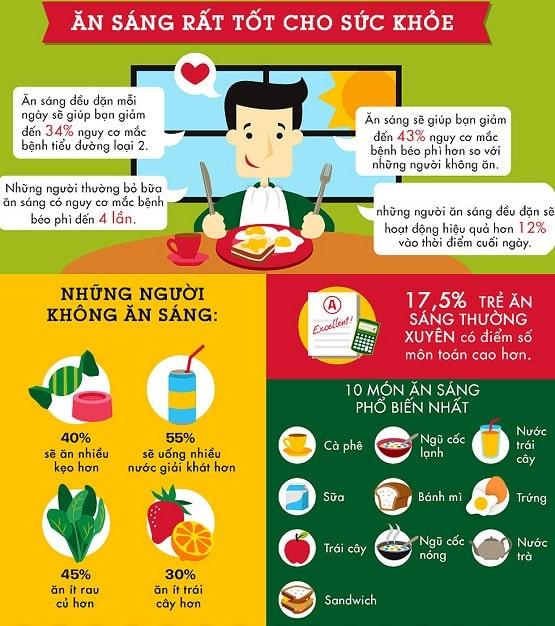 Bỏ bữa sáng khi giảm cân có tác hại - Ăn sáng tốt cho sức khoẻ